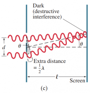 How the wave theory explains the pattern of lines seen in the double-slit experiment.