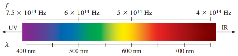 The spectrum of visible light, showing the range of frequencies and wavelengths in air for the various colors. Many colors, such as brown, do not appear in the spectrum; they are made from a mixture of wavelengths.