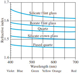 Index of refraction as a function of wavelength for various transparent solids.
