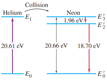 Energy levels for He and Ne. He is excited in the electric discharge to the E_1 state. This energy is transferred to the E'_3 level of the Ne by collision. E'_3 is metastable and decays to E'_2 by stimulated emission.