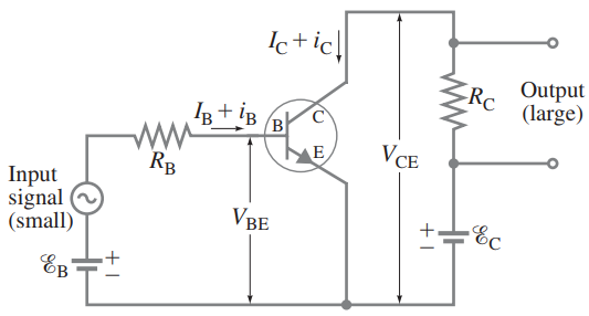 An npn transistor used as an amplifier. I_B is the current produced by E_B (in the absence of a signal), i_B is the ac signal current (= change in I_B).