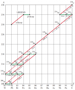 Decay series beginning with uranium-238. Nuclei in the series are specified by a dot representing A and Z values. Half-lives are given in seconds (s), minutes (min), hours (h), days (d), or years (yr). Note that a horizontal arrow represents beta decay, whereas a diagonal line represents alpha decay. For the four nuclides shown that can decay by both alpha and beta decay, the more prominent decay (in these four cases, > 99.9%) is shown as a solid arrow and the less common decay as a dashed arrow.