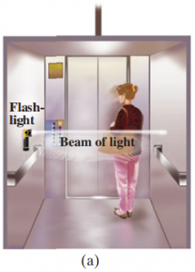 (a) Light beam goes straight across an elevator which is not accelerating.