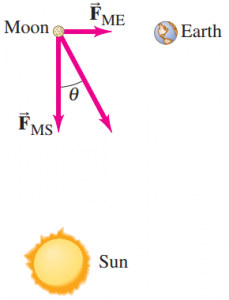 Problem 36. Orientation of Sun (S), Earth (E), and Moon (M) at right angles to each other (not to scale).
